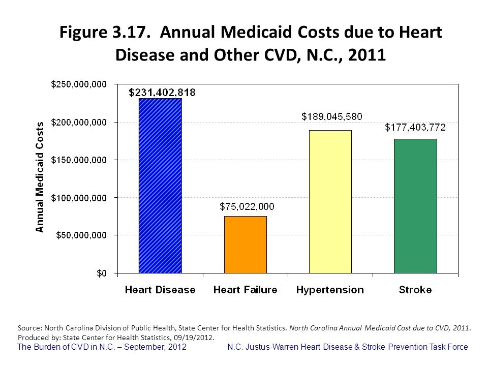 Figure 3.17. Annual Medicaid Costs due to Heart Disease and Other CVD, N.C., 2011