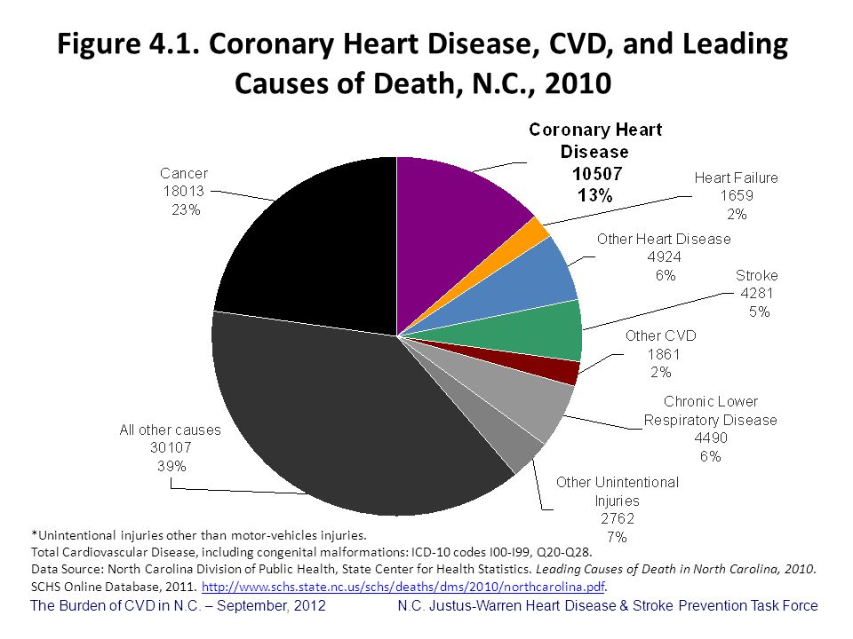 Figure 4.1. Coronary Heart Disease, CVD, and Leading Causes of Death, N.C., 2010
