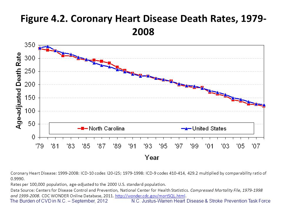 Figure 4.2. Coronary Heart Disease Death Rates, 1979-2008
