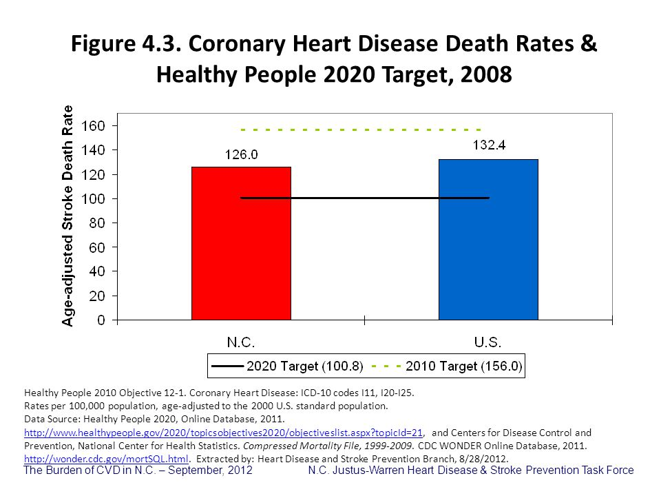 Figure 4.3. Coronary Heart Disease Death Rates & Healthy People 2020 Target, 2008