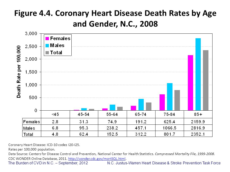 Figure 4.4. Coronary Heart Disease Death Rates by Age and Gender, N.C., 2008
