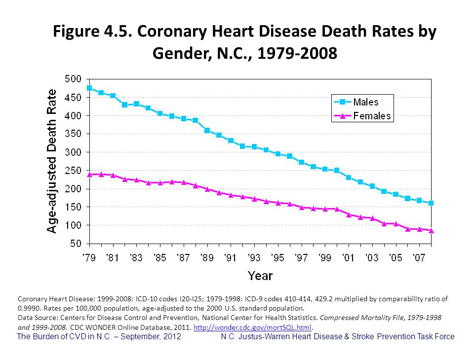 Figure 4. 5. Coronary Heart Disease Death Rates by Gender, N. C