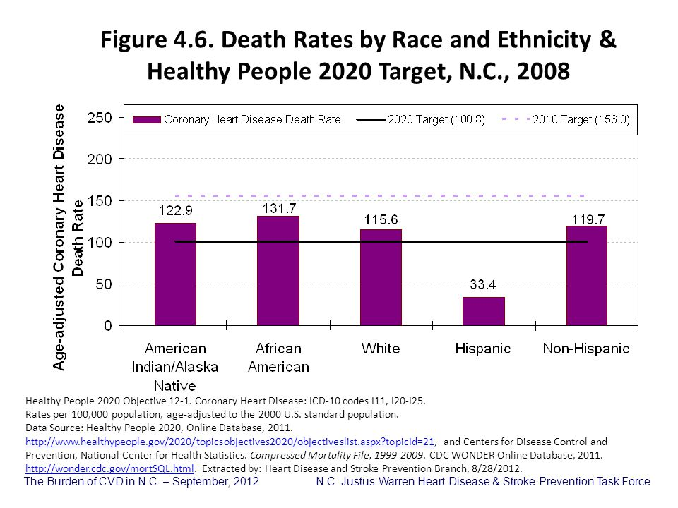 Figure 4.6. Death Rates by Race and Ethnicity & Healthy People 2020 Target, N.C., 2008