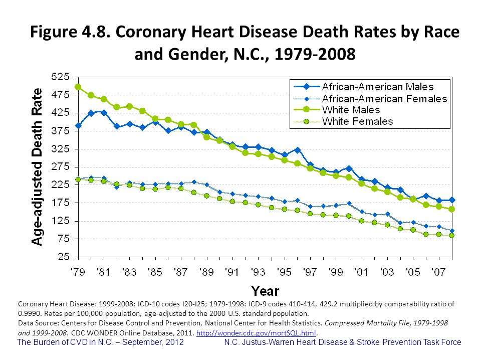 Figure 4. 8. Coronary Heart Disease Death Rates by Race and Gender, N