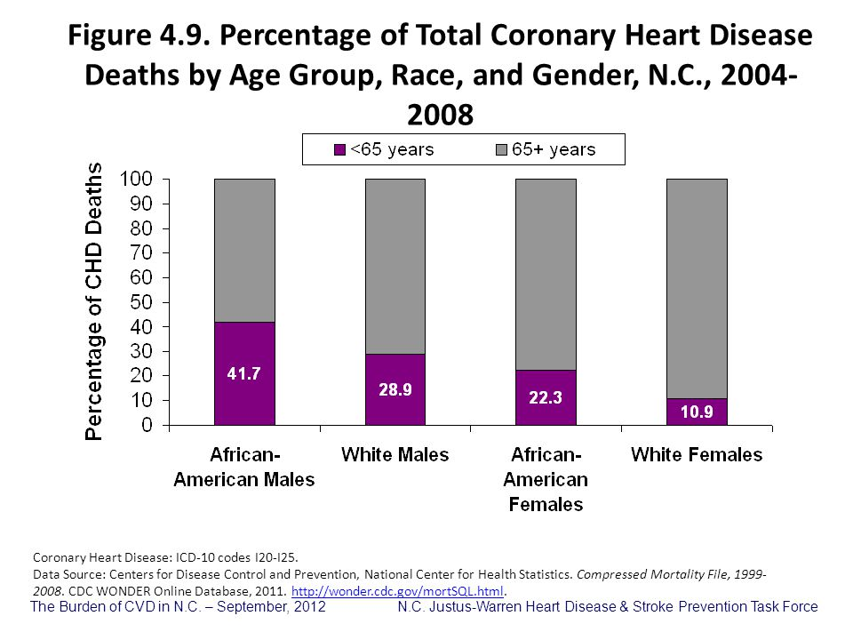 Figure 4.9. Percentage of Total Coronary Heart Disease Deaths by Age Group, Race, and Gender, N.C., 2004-2008