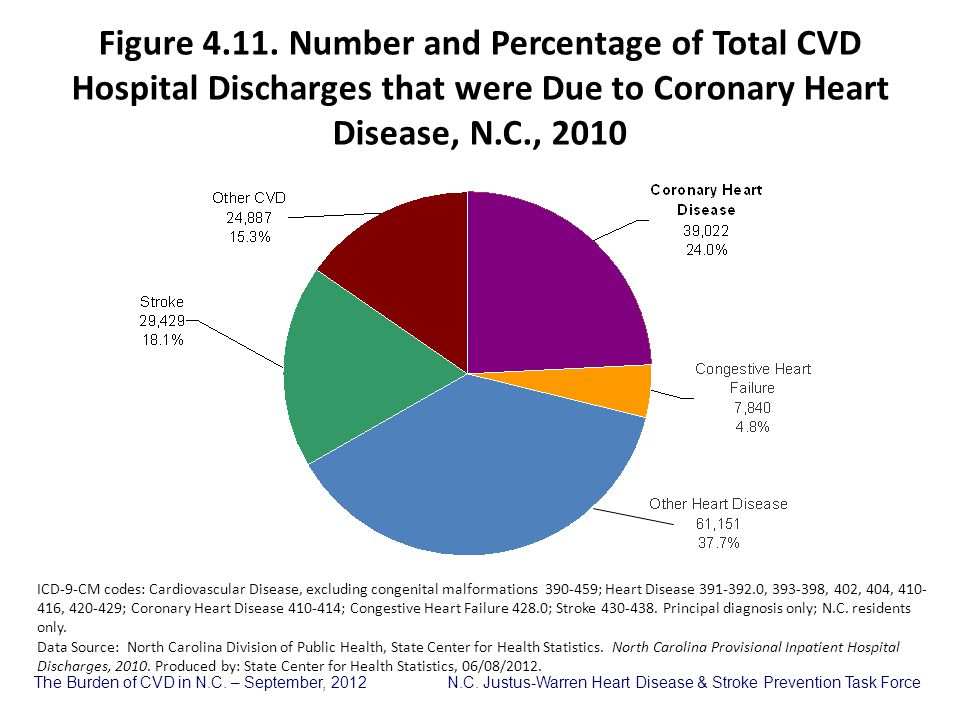 Figure 4.11. Number and Percentage of Total CVD Hospital Discharges that were Due to Coronary Heart Disease, N.C., 2010