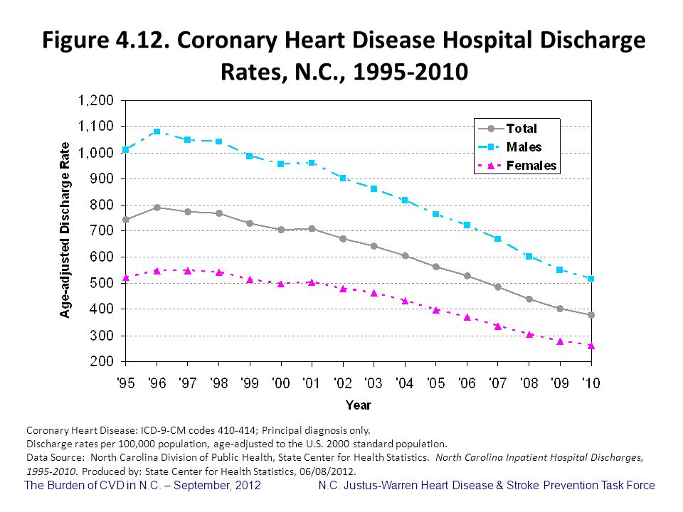 Figure 4. 12. Coronary Heart Disease Hospital Discharge Rates, N. C