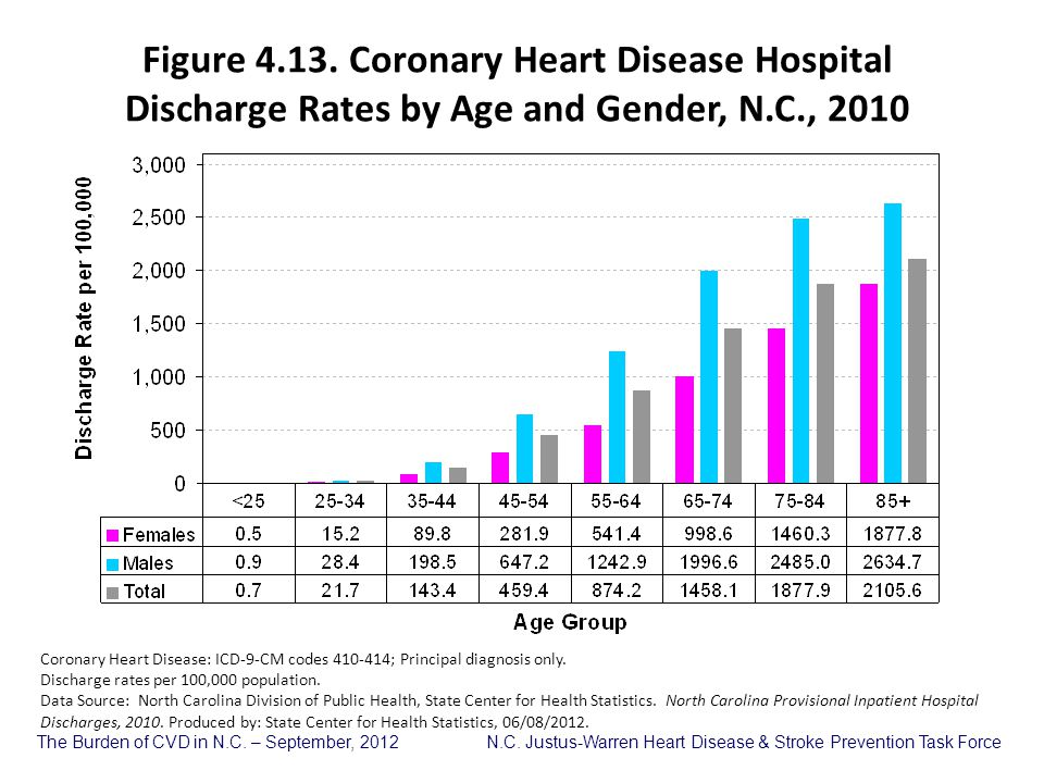 Figure 4.13. Coronary Heart Disease Hospital Discharge Rates by Age and Gender, N.C., 2010
