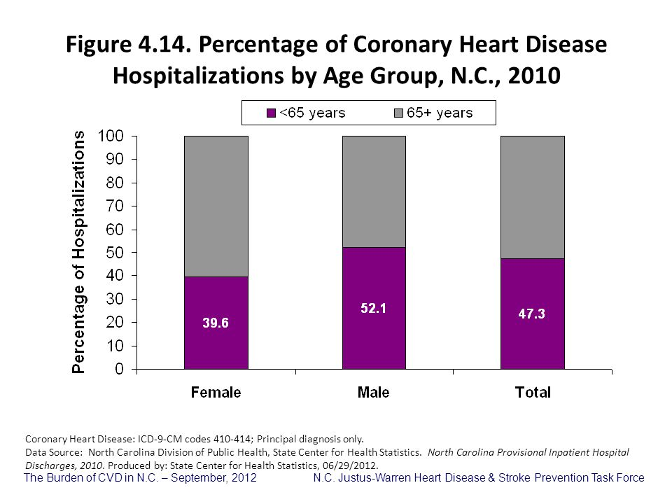Figure 4.14. Percentage of Coronary Heart Disease Hospitalizations by Age Group, N.C., 2010