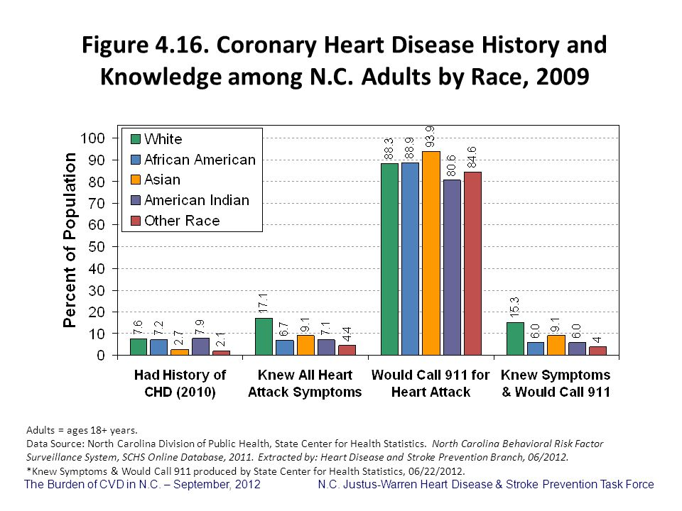 Figure 4. 16. Coronary Heart Disease History and Knowledge among N. C