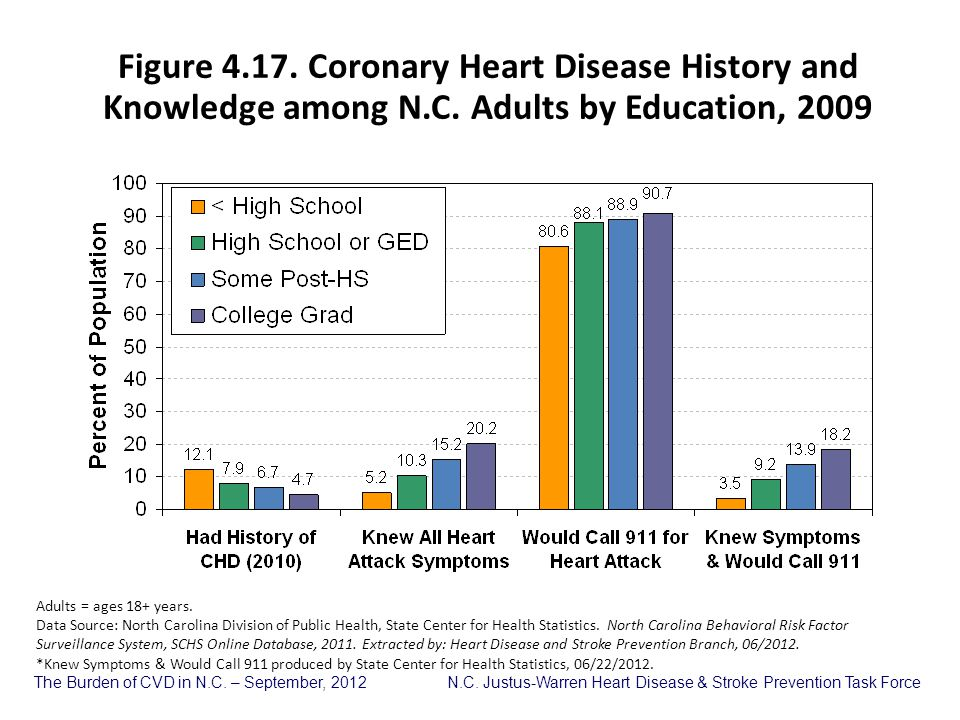 Figure 4. 17. Coronary Heart Disease History and Knowledge among N. C
