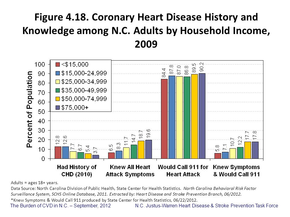 Figure 4. 18. Coronary Heart Disease History and Knowledge among N. C
