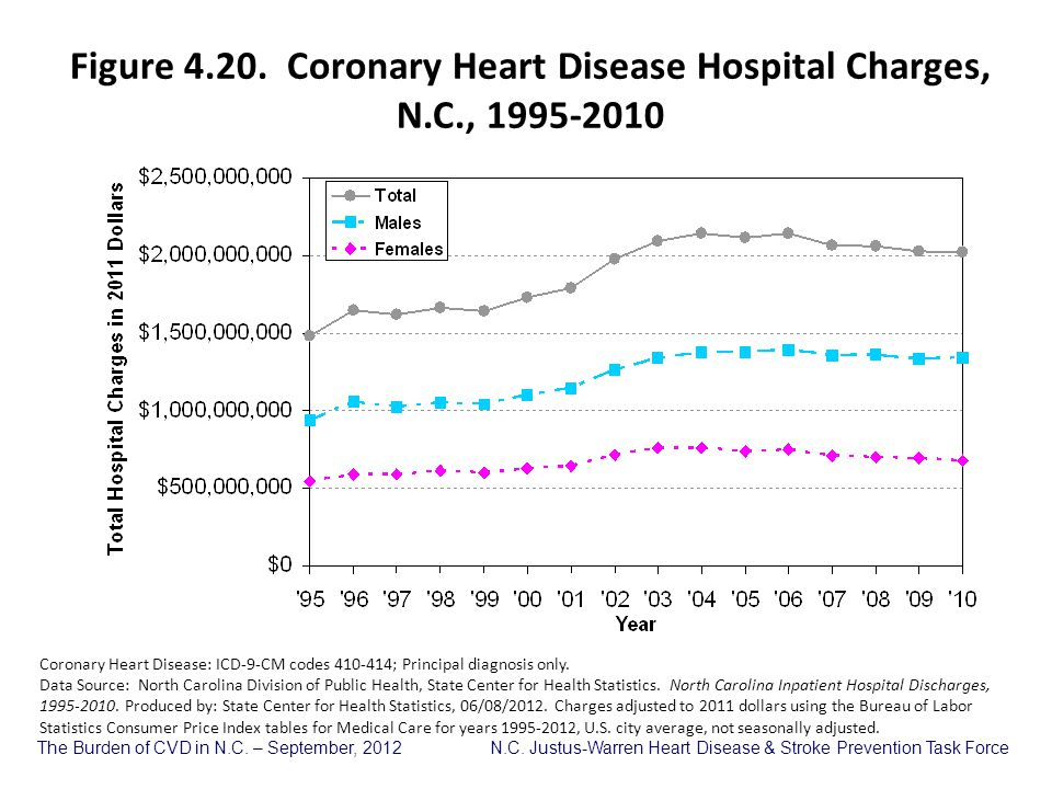 Figure 4.20. Coronary Heart Disease Hospital Charges, N.C., 1995-2010