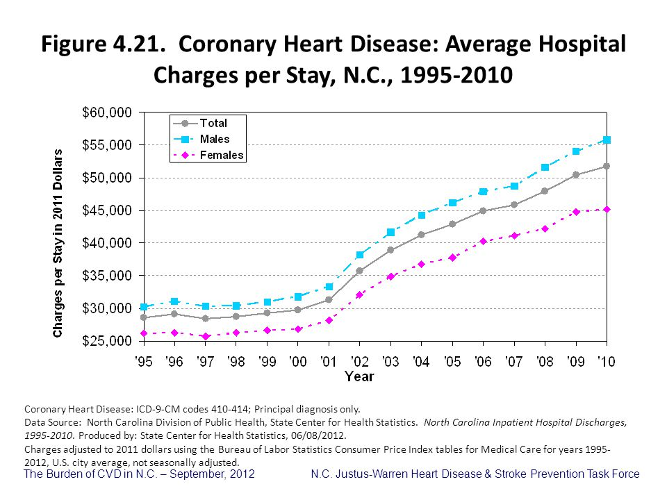 Figure 4.21. Coronary Heart Disease: Average Hospital Charges per Stay, N.C., 1995-2010
