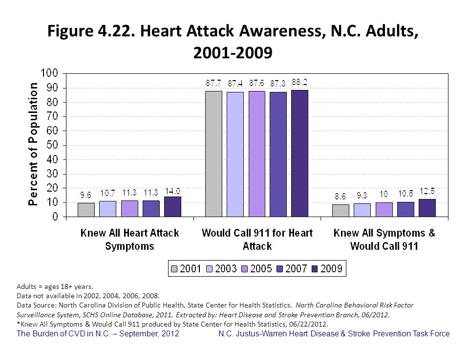 Figure 4.22. Heart Attack Awareness, N.C. Adults, 2001-2009