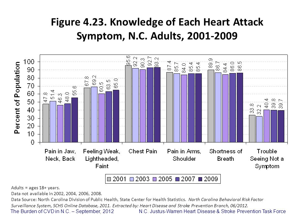 Figure 4. 23. Knowledge of Each Heart Attack Symptom, N. C