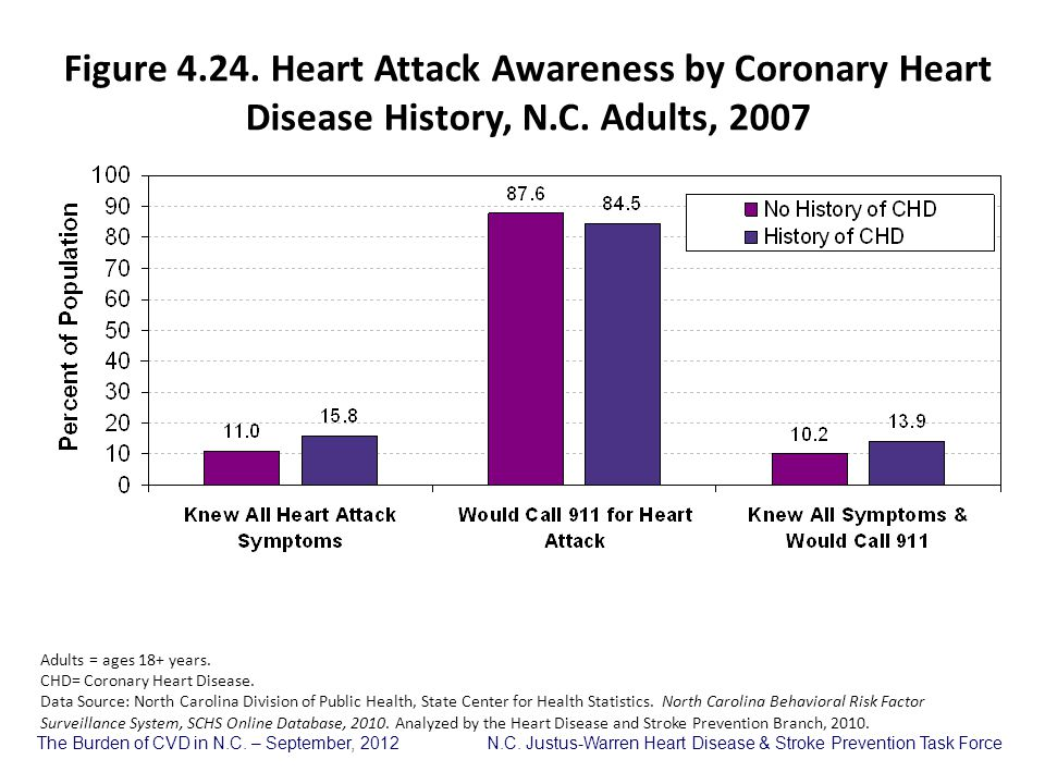 Figure 4.24. Heart Attack Awareness by Coronary Heart Disease History, N.C. Adults, 2007