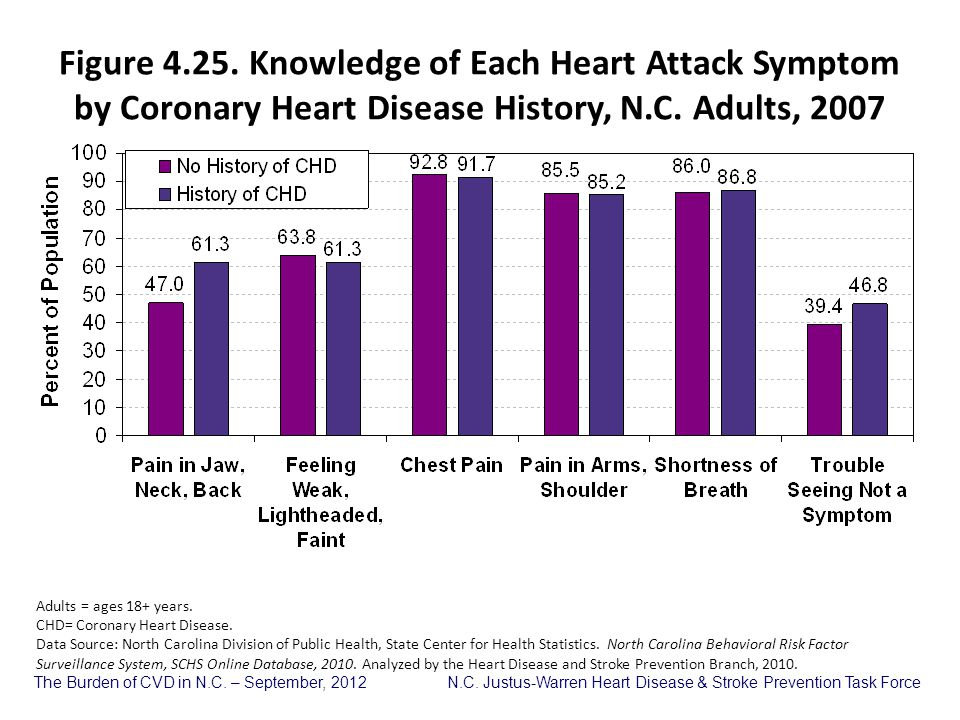 Figure 4.25. Knowledge of Each Heart Attack Symptom by Coronary Heart Disease History, N.C. Adults, 2007