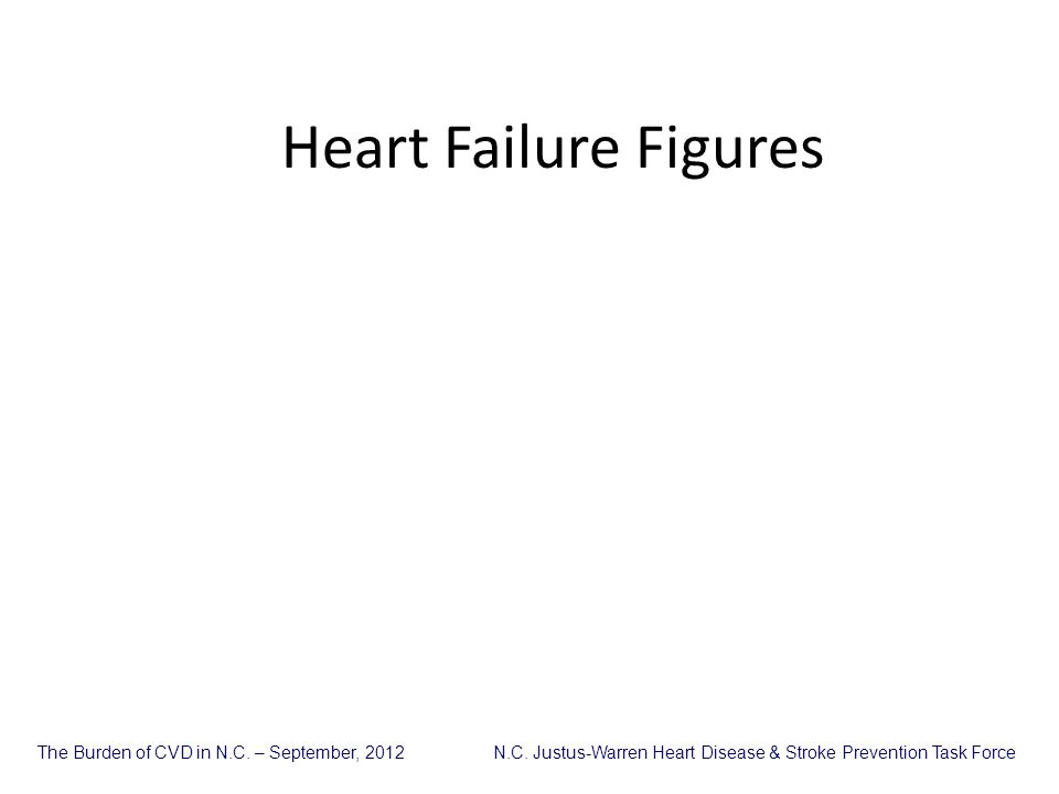 Heart Failure Figures