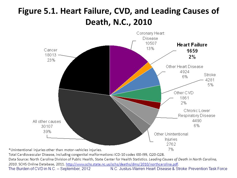 Figure 5. 1. Heart Failure, CVD, and Leading Causes of Death, N. C