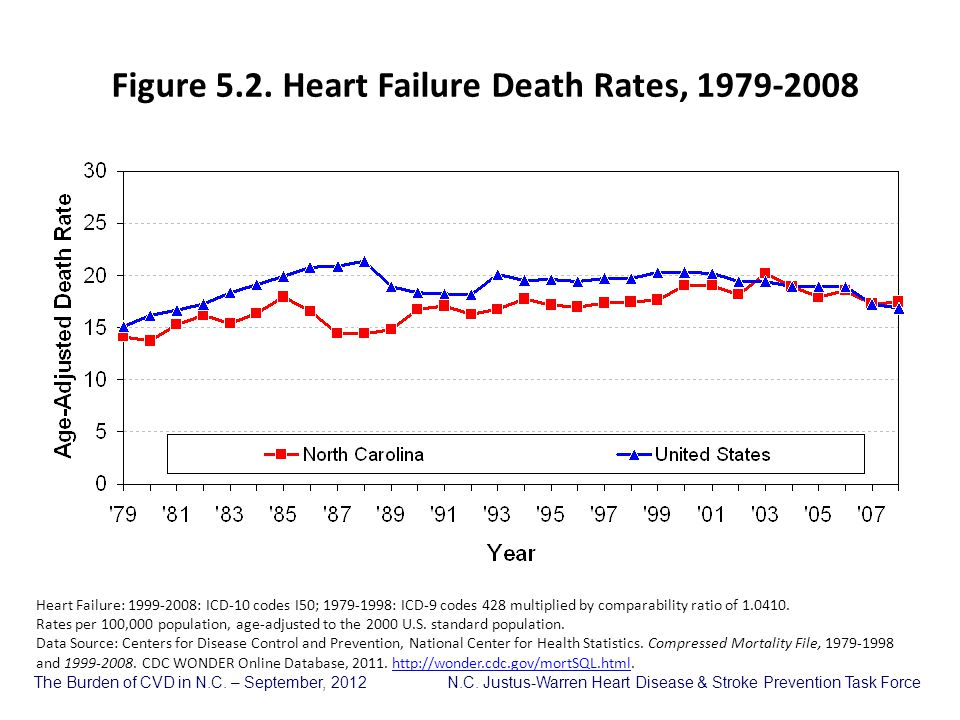 Figure 5.2. Heart Failure Death Rates, 1979-2008