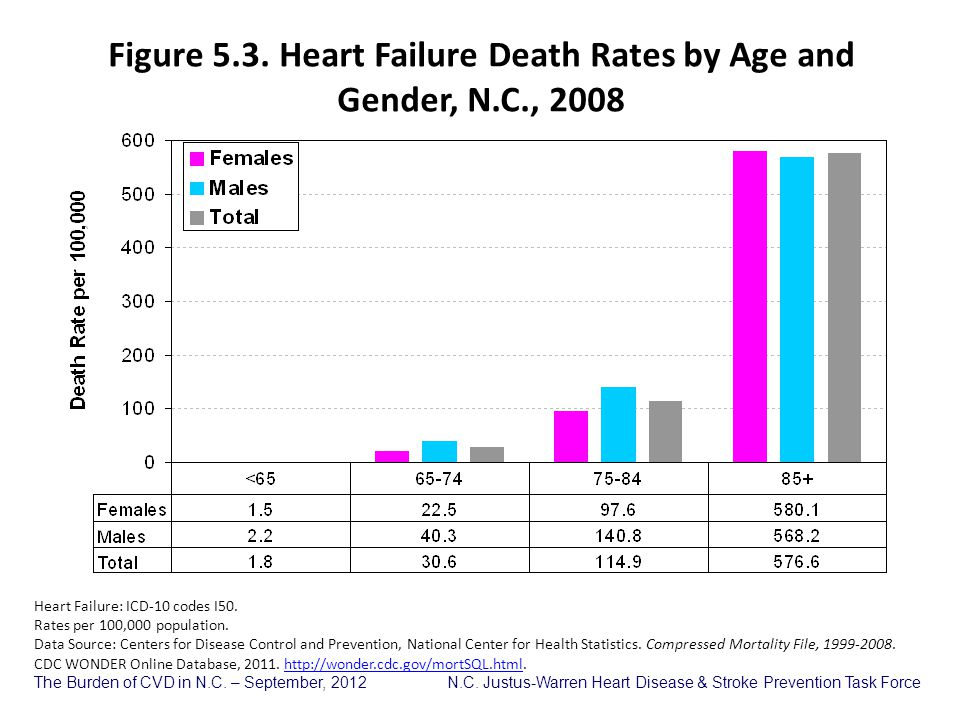 Figure 5.3. Heart Failure Death Rates by Age and Gender, N.C., 2008