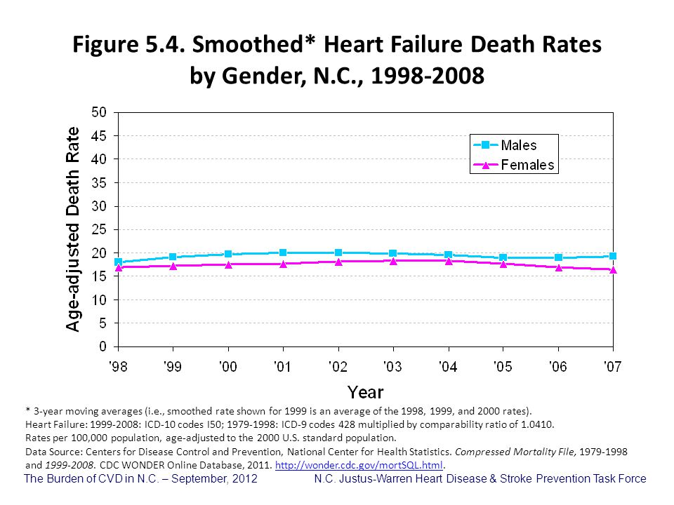 Figure 5. 4. Smoothed. Heart Failure Death Rates by Gender, N. C