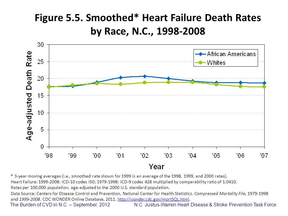 Figure 5. 5. Smoothed. Heart Failure Death Rates by Race, N. C