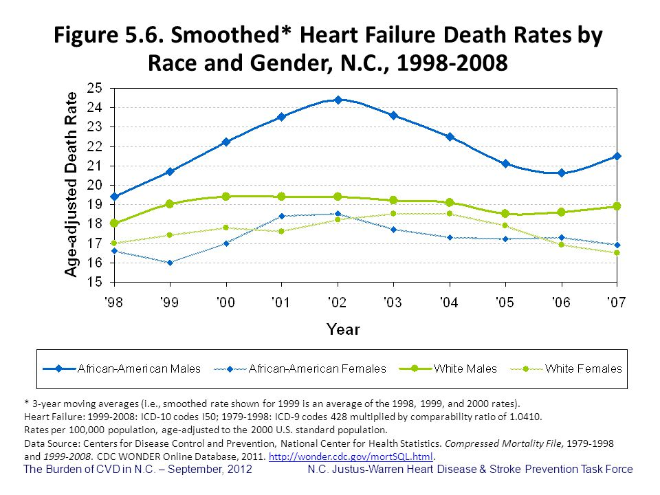 Figure 5. 6. Smoothed. Heart Failure Death Rates by Race and Gender, N