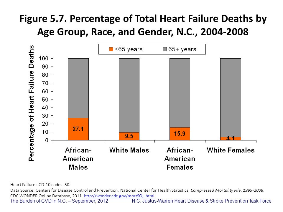 Figure 5.7. Percentage of Total Heart Failure Deaths by Age Group, Race, and Gender, N.C., 2004-2008