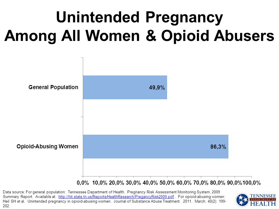 Unintended Pregnancy Among All Women & Opioid Abusers