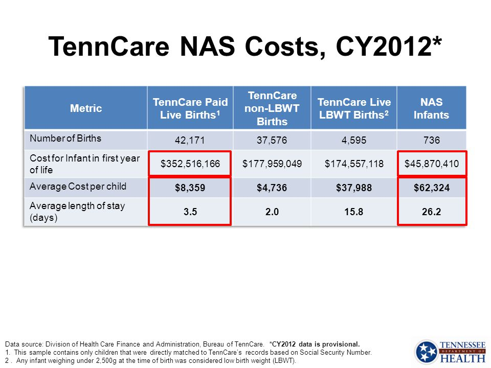 TennCare NAS Costs, CY2012* Metric TennCare Paid Live Births1