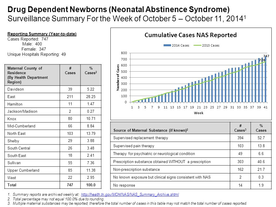 Drug Dependent Newborns (Neonatal Abstinence Syndrome) Surveillance Summary For the Week of October 5 – October 11, 20141