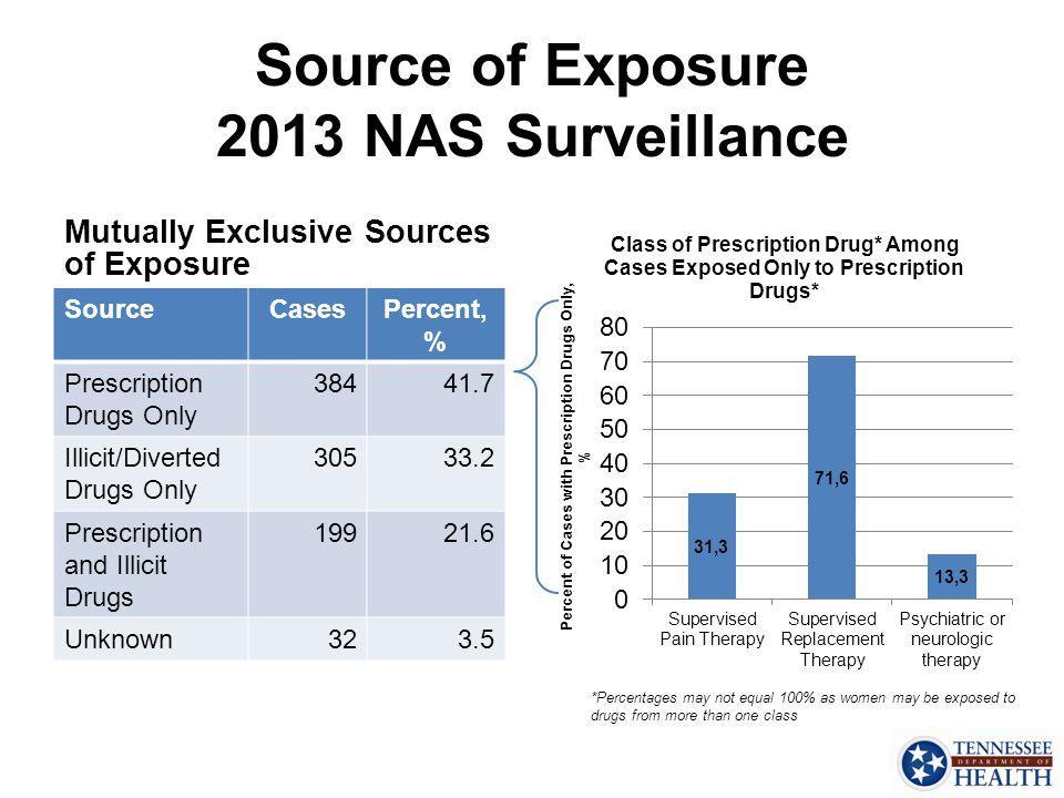 Source of Exposure 2013 NAS Surveillance