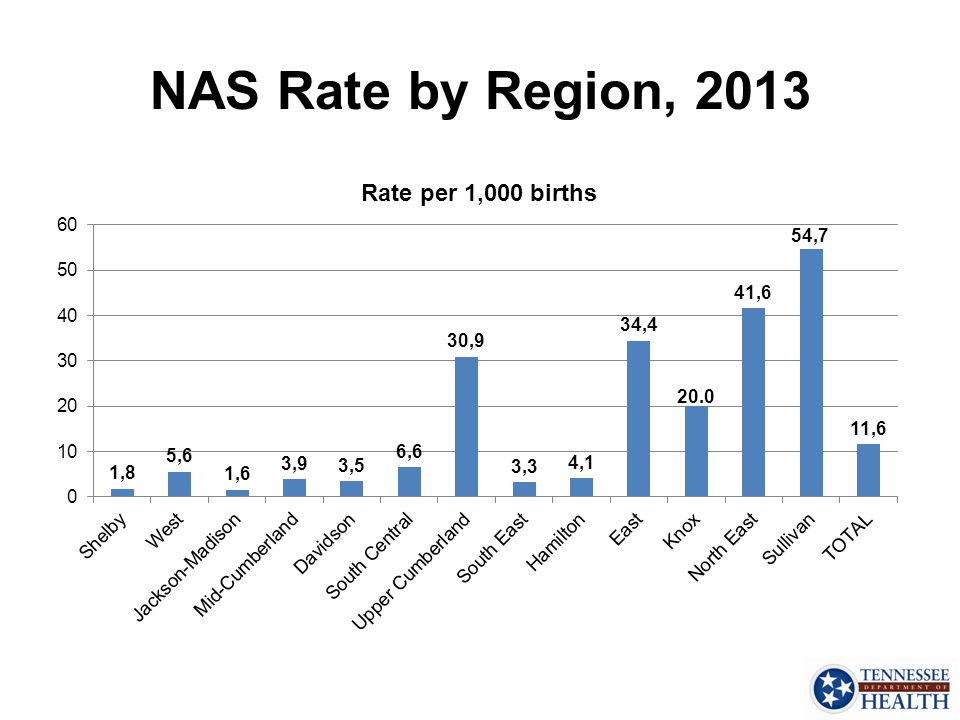 NAS Rate by Region, 2013