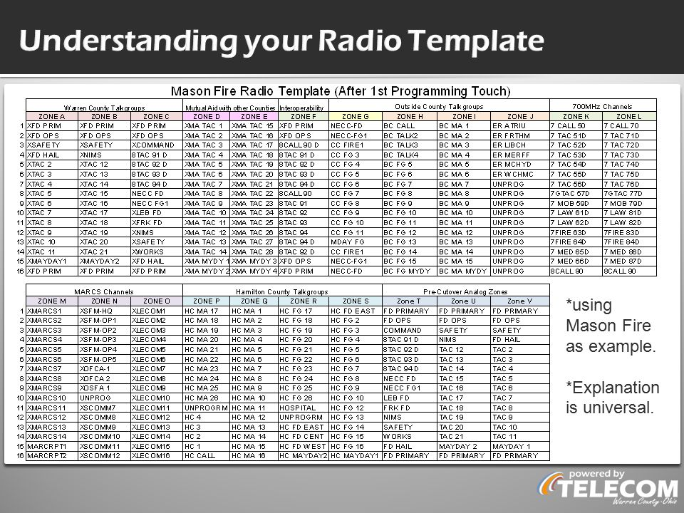 Understanding your Radio Template