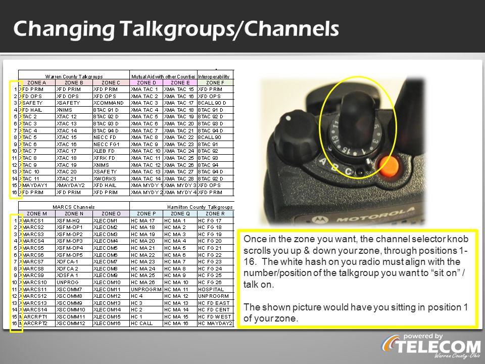 Changing Talkgroups/Channels