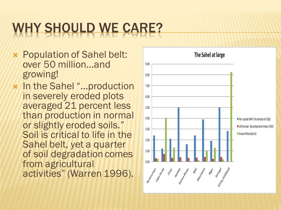 Why should we care Population of Sahel belt: over 50 million…and growing!