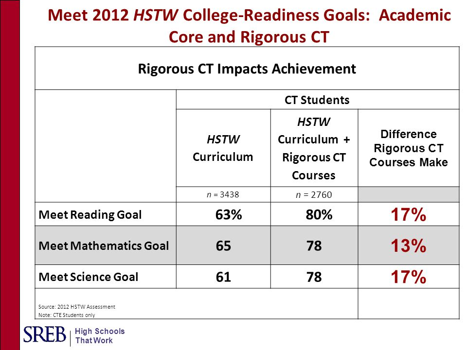 Meet 2012 HSTW College-Readiness Goals: Academic Core and Rigorous CT