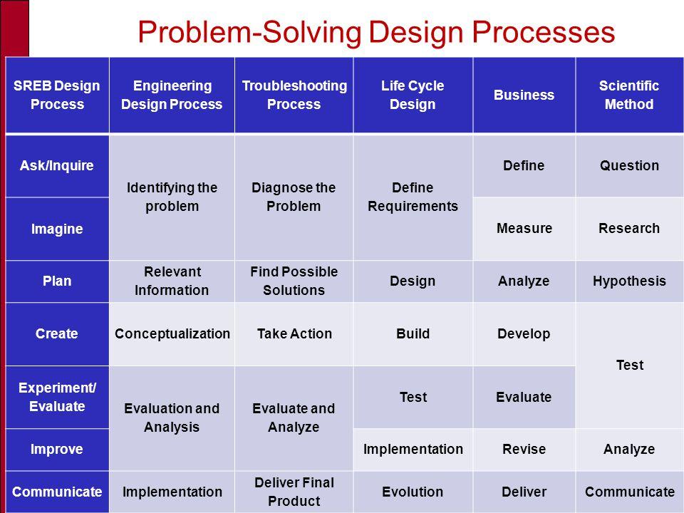 Problem-Solving Design Processes