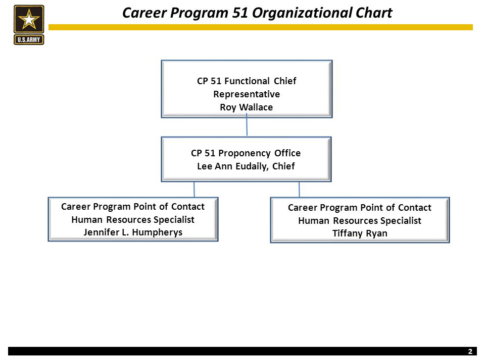 Career Program 51 Organizational Chart