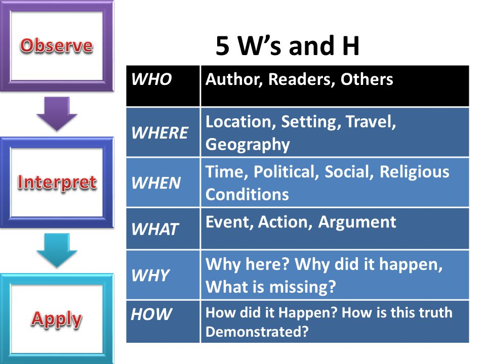 5 W's and H WHO Author, Readers, Others WHERE