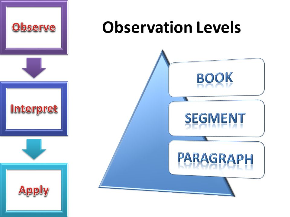 Observation Levels Errors to avoid