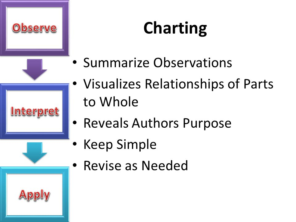 Charting Summarize Observations