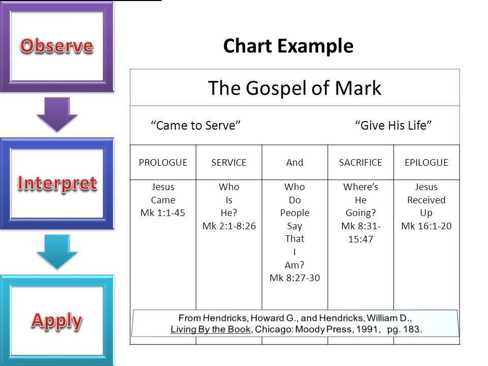 Chart Example The Gospel of Mark Came to Serve Give His Life