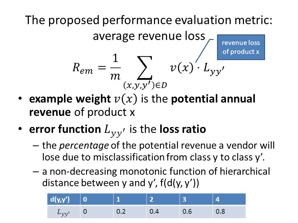 The proposed performance evaluation metric: average revenue loss