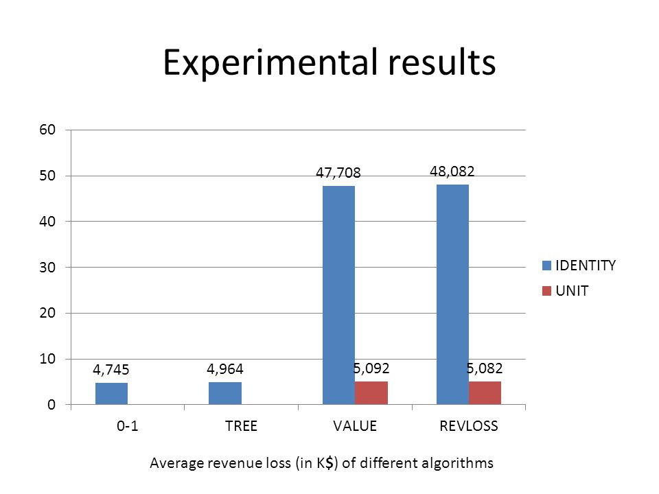 Average revenue loss (in K$) of different algorithms