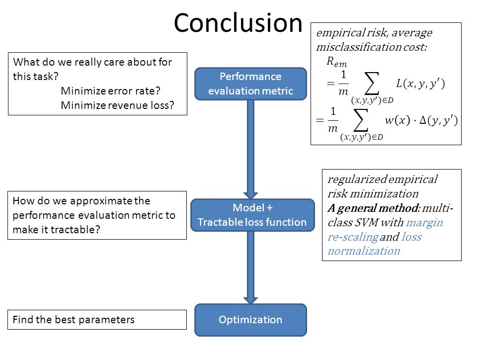 Conclusion empirical risk, average misclassification cost: