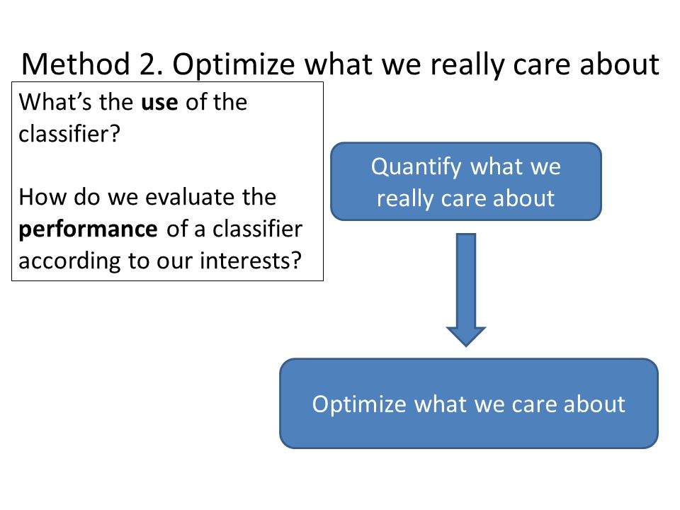 Method 2. Optimize what we really care about