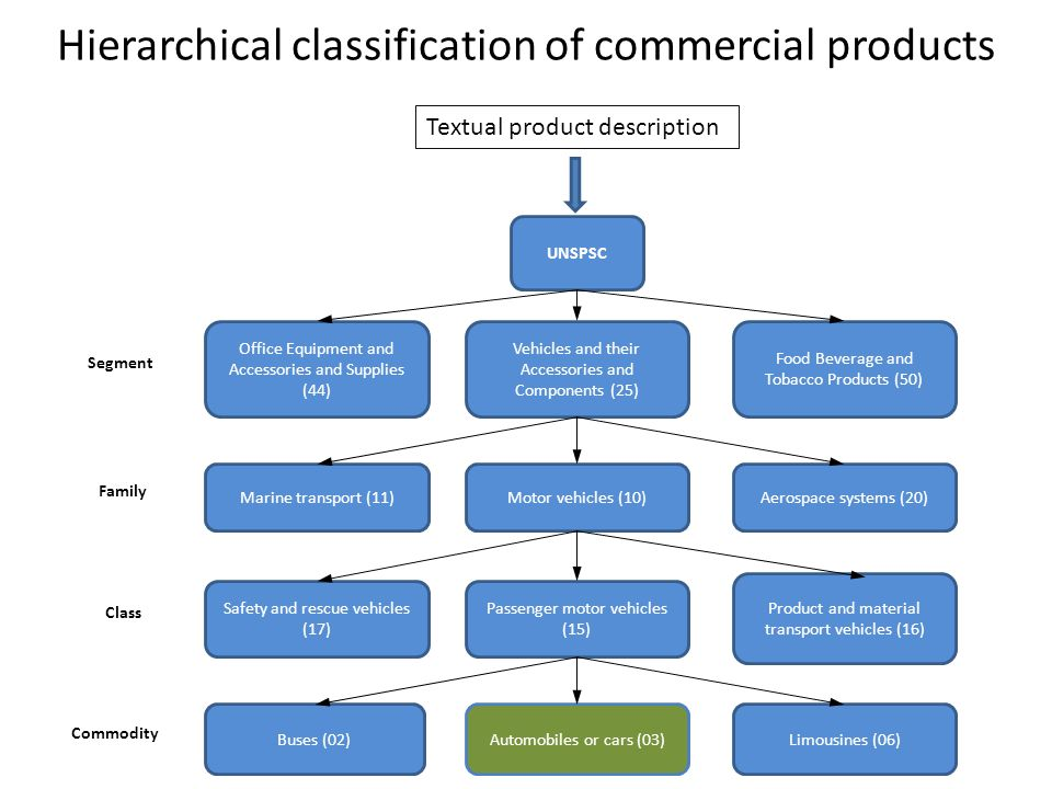 Hierarchical classification of commercial products